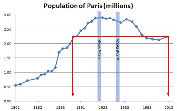 NightBikeParisPopulationGraph